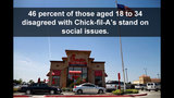POLL RESULTS: Chick-fil-A - (1/8)