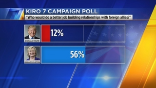 KIRO 7 poll: What are top issues for local conservatives and moderates?