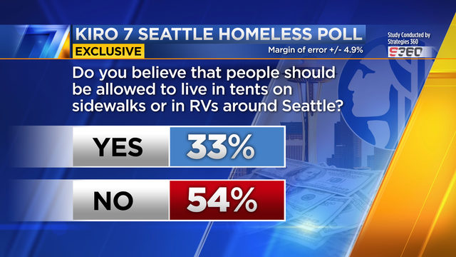 Seattle homeless and the head tax: See timeline to the City